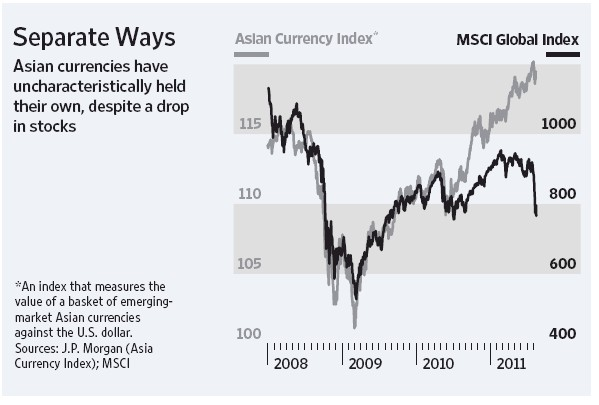 Asian Currency Index