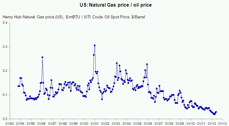 an analysis of the price of natural gas in the united states Natural gas in the united states in 2016 the energy security and climate initiative as natural gas prices rise and some coal-fired elec.
