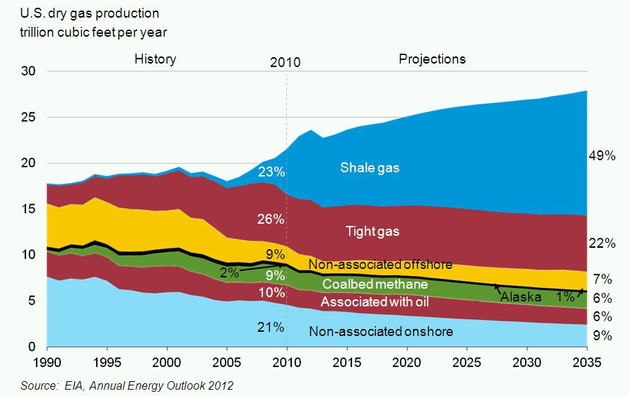 Bp Us Natural Gas Production